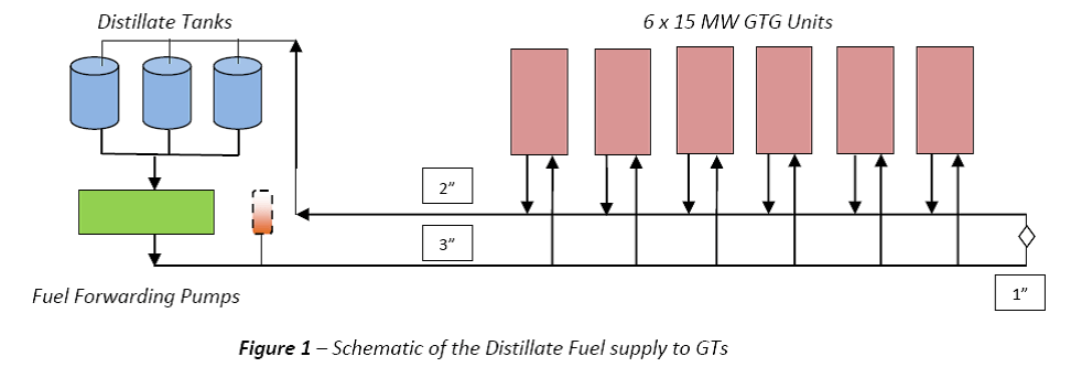 Schematic of Distillate Fuel Supply to GTs